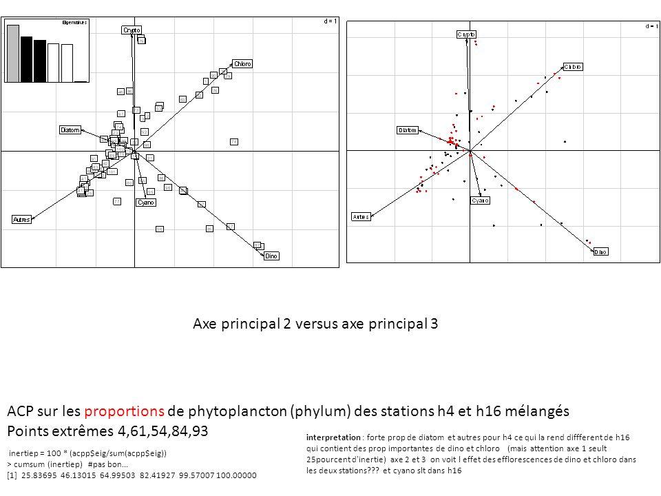 Axe principal 2 versus axe principal 3