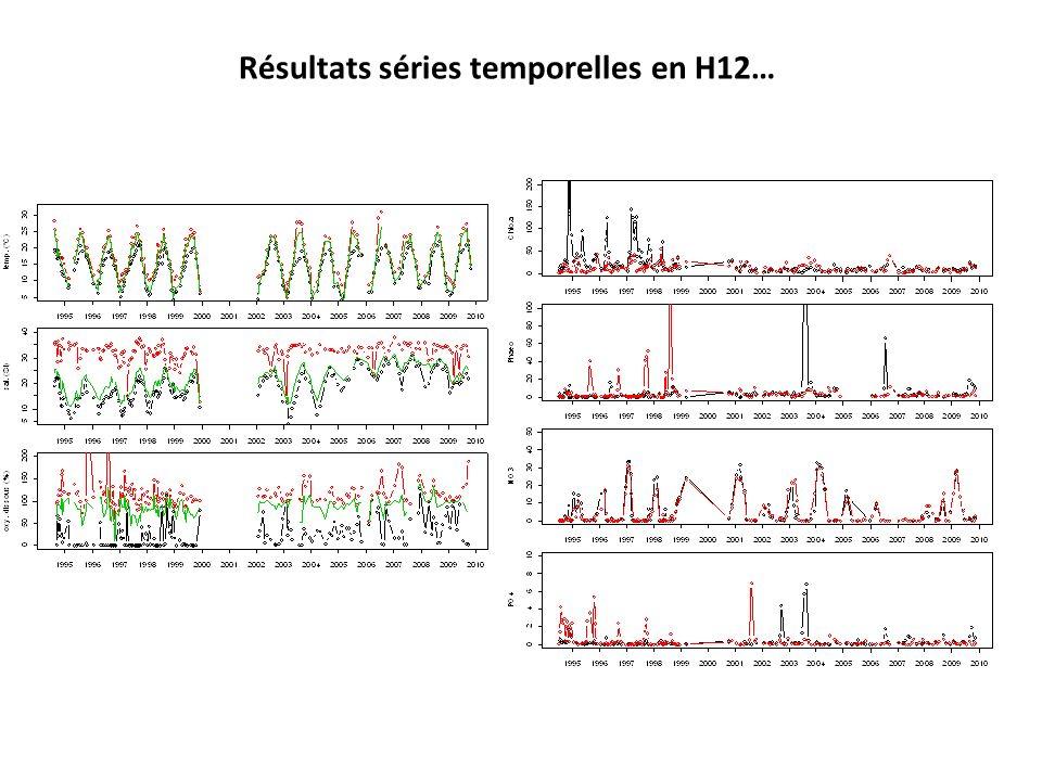 Résultats séries temporelles en H12…