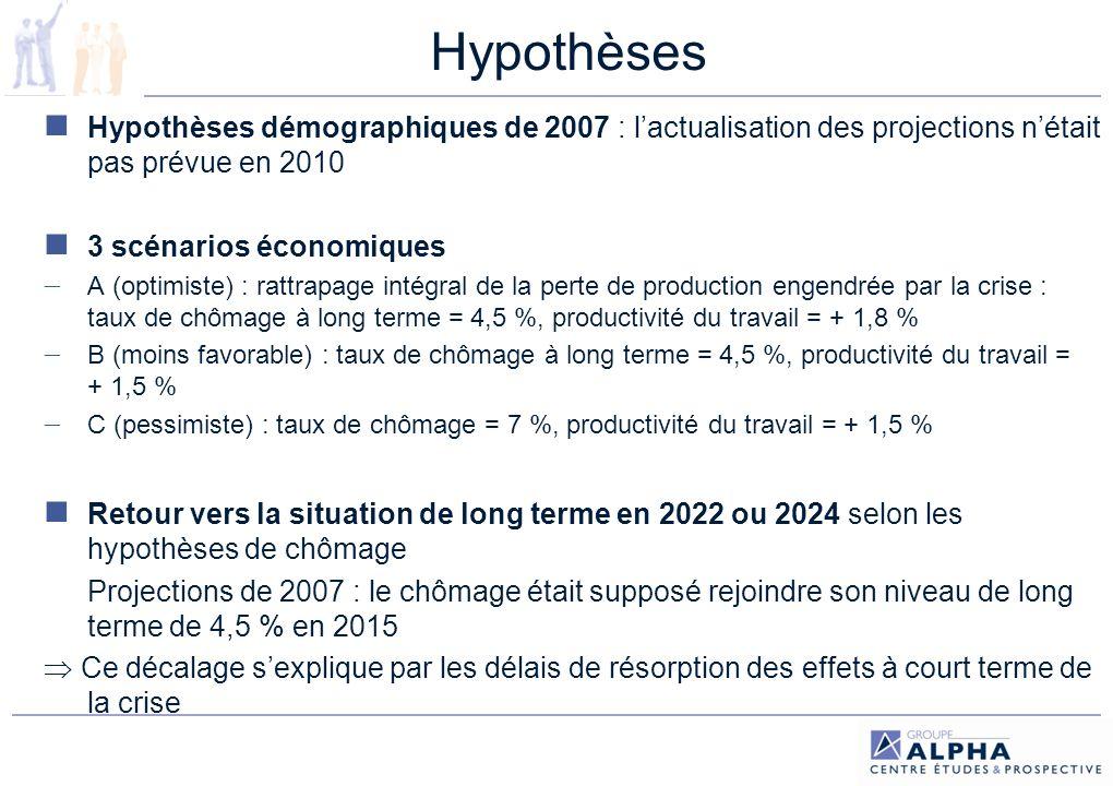 Hypothèses Hypothèses démographiques de 2007 : l'actualisation des projections n'était pas prévue en 2010.