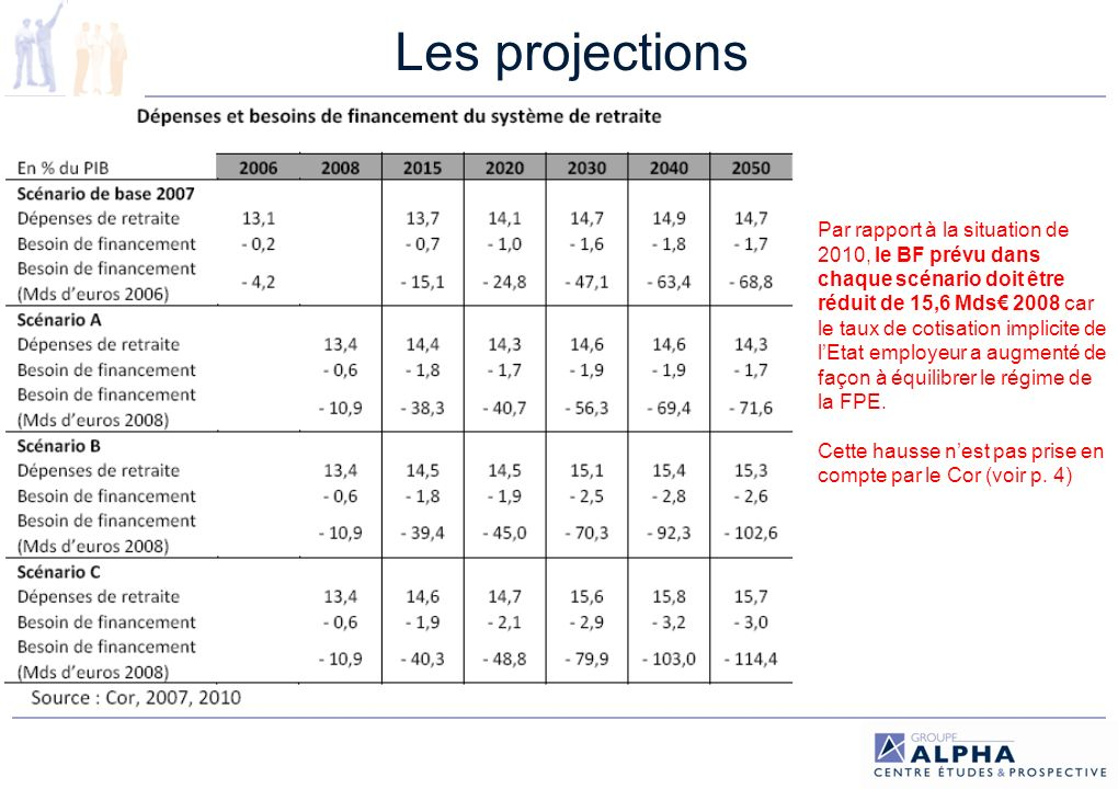Les projections