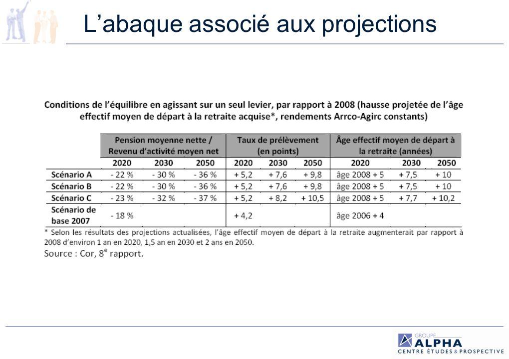 L'abaque associé aux projections