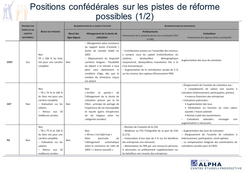 Positions confédérales sur les pistes de réforme possibles (1/2)