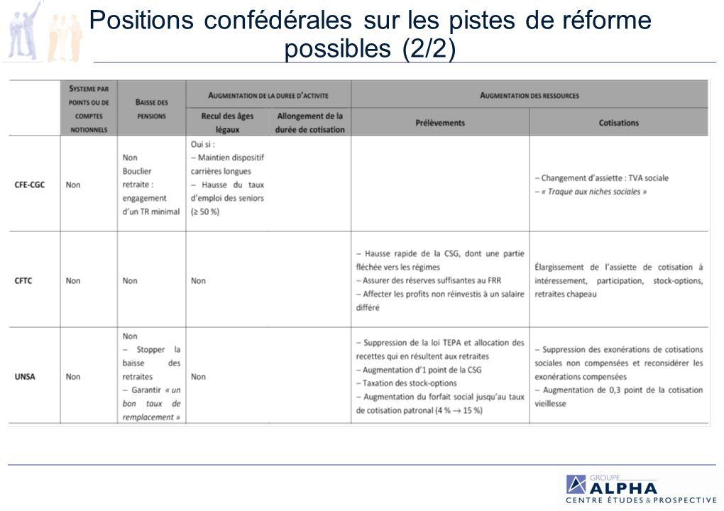 Positions confédérales sur les pistes de réforme possibles (2/2)