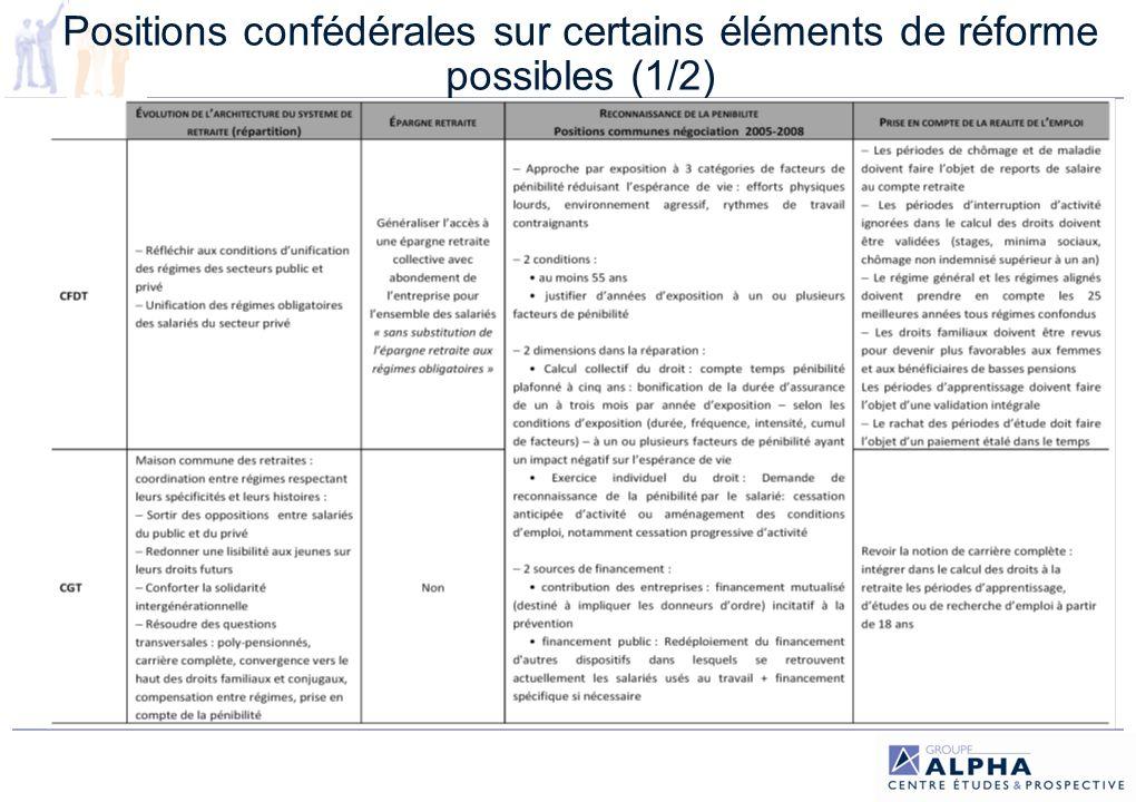 Positions confédérales sur certains éléments de réforme possibles (1/2)