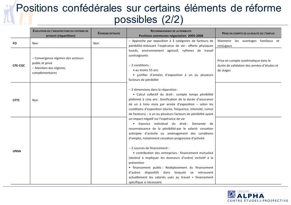 Positions confédérales sur certains éléments de réforme possibles (2/2)