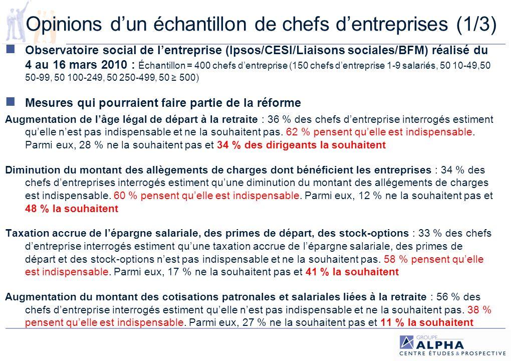 Opinions d'un échantillon de chefs d'entreprises (1/3)
