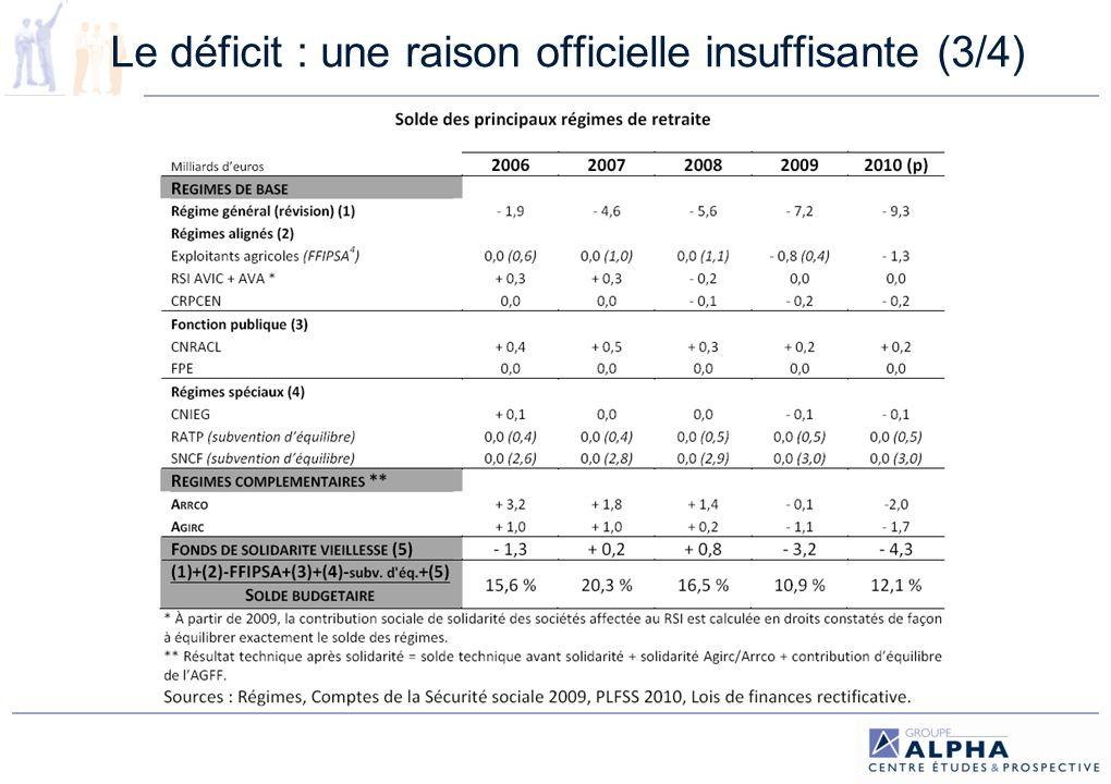 Le déficit : une raison officielle insuffisante (3/4)