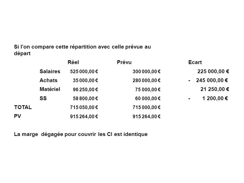 Si l on compare cette répartition avec celle prévue au départ Réel