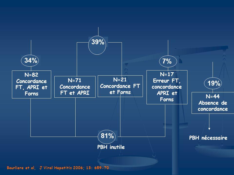 N=21 Concordance FT et Forns. N=71. Concordance FT et APRI. 34% 39% N=82. Concordance FT, APRI et Forns.