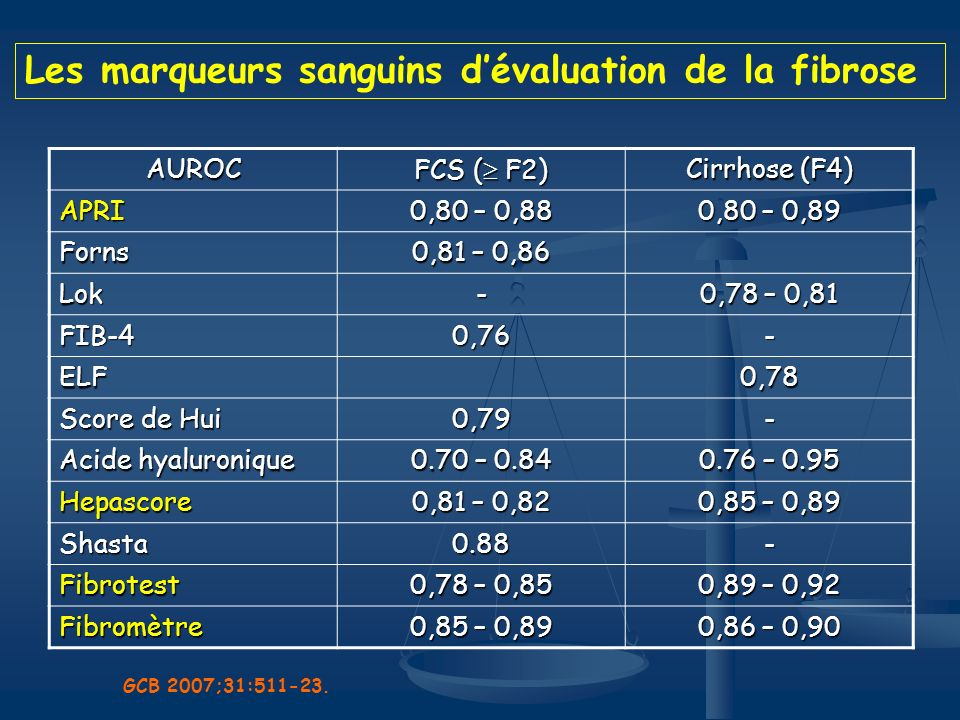 Les marqueurs sanguins d'évaluation de la fibrose