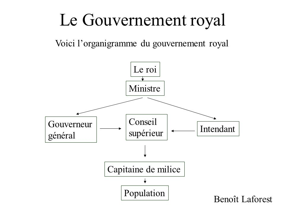Le Gouvernement royal Voici l'organigramme du gouvernement royal