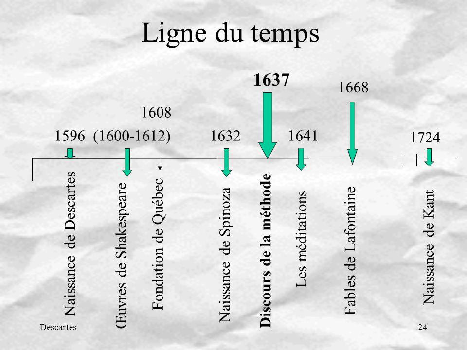 Ligne du temps 1637. 1668. 1608. 1596 (1600-1612) 1632 1641. 1724. Fondation de Québec.
