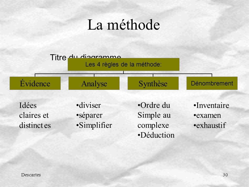La méthode Idées claires et distinct es diviser séparer Simplifier