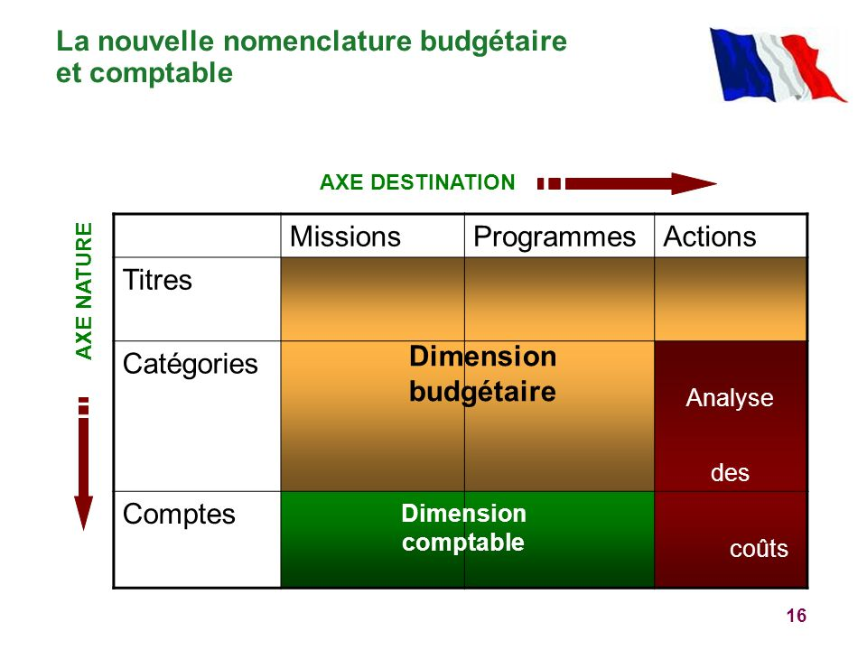 La nouvelle nomenclature budgétaire et comptable