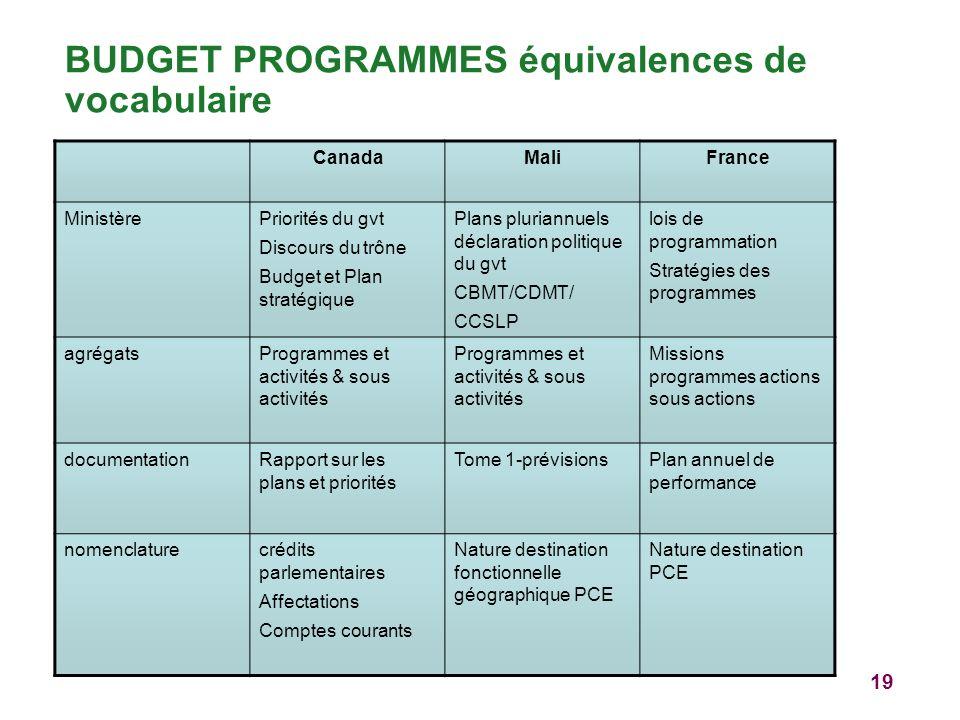 BUDGET PROGRAMMES équivalences de vocabulaire