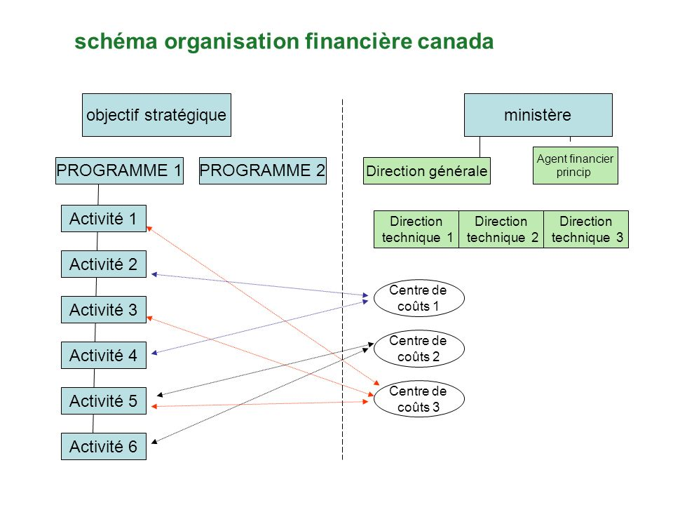 schéma organisation financière canada