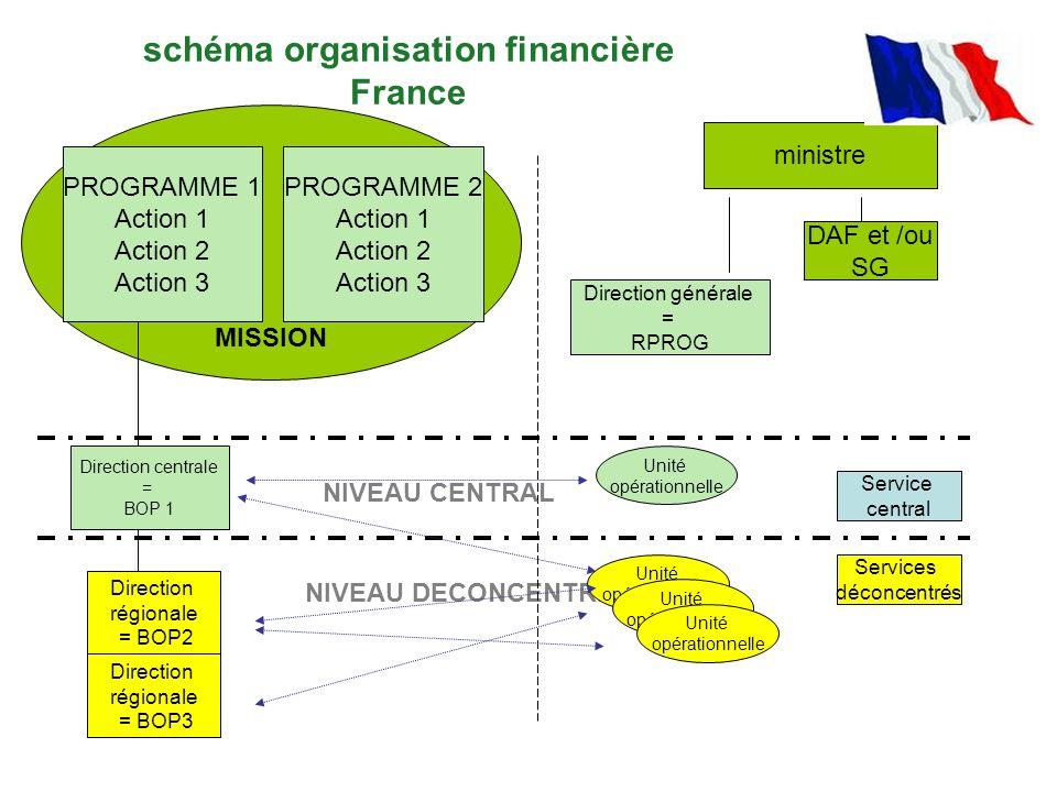 schéma organisation financière France