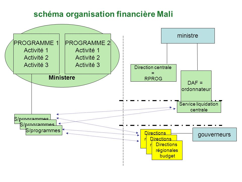 schéma organisation financière Mali