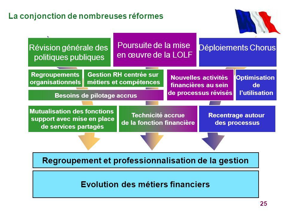 Regroupement et professionnalisation de la gestion