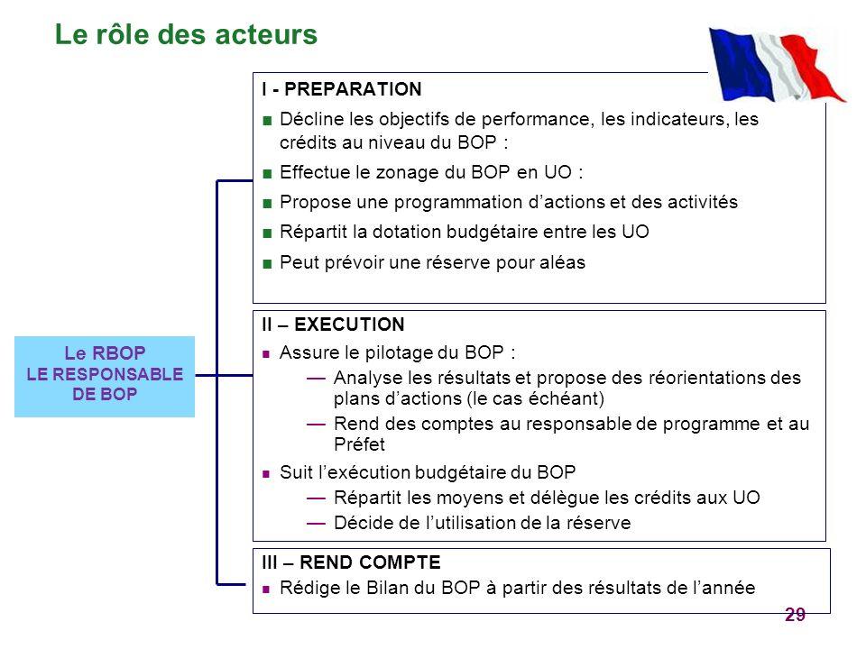 Le rôle des acteurs I - PREPARATION