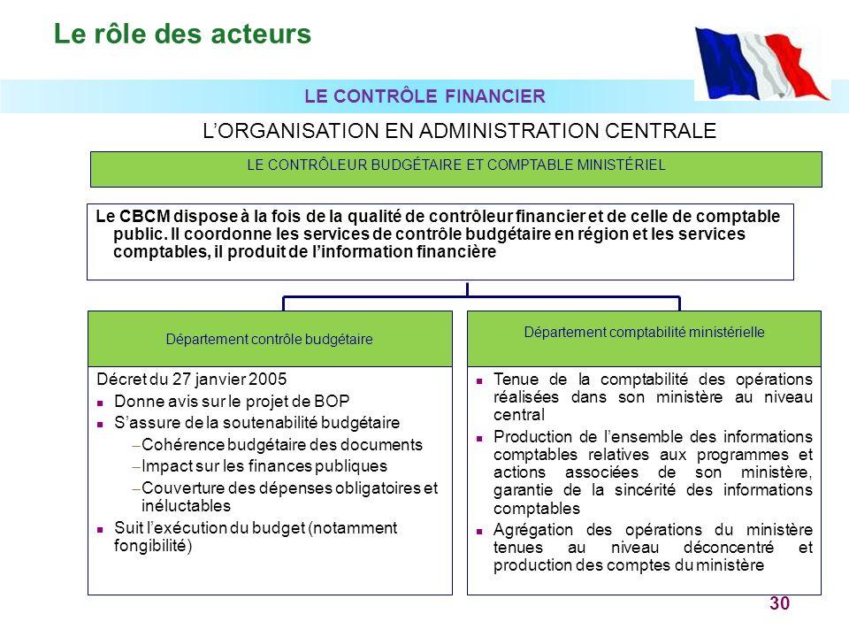 Le rôle des acteurs L'ORGANISATION EN ADMINISTRATION CENTRALE