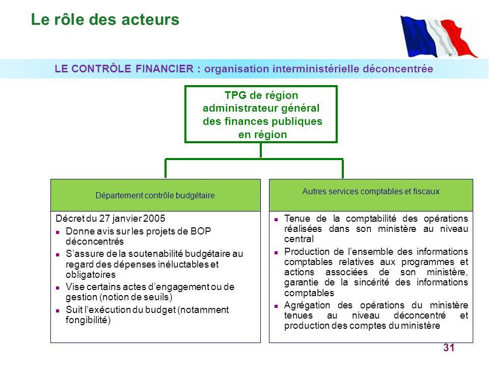 Le rôle des acteurs LE CONTRÔLE FINANCIER : organisation interministérielle déconcentrée. TPG de région.