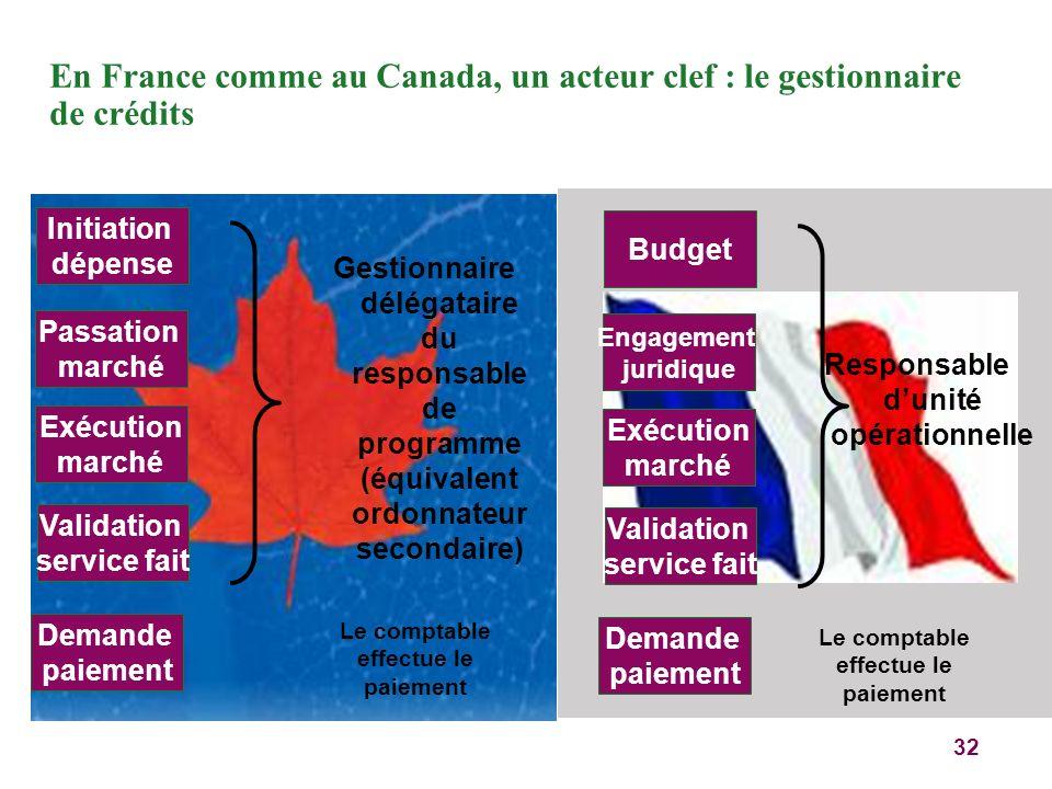 En France comme au Canada, un acteur clef : le gestionnaire de crédits