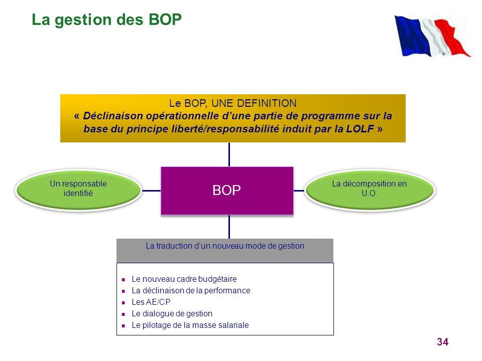 La gestion des BOP BOP Le BOP, UNE DEFINITION