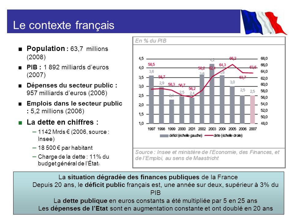 Le contexte français Population : 63,7 millions (2008)