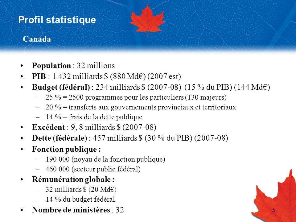 Profil statistique Canada Population : 32 millions