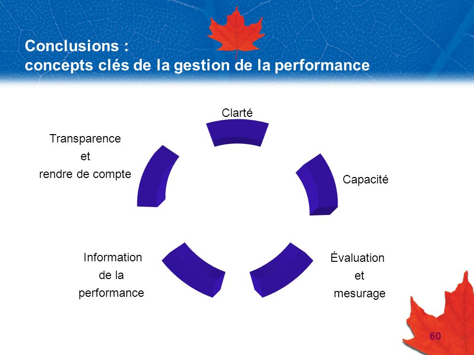 Conclusions : concepts clés de la gestion de la performance