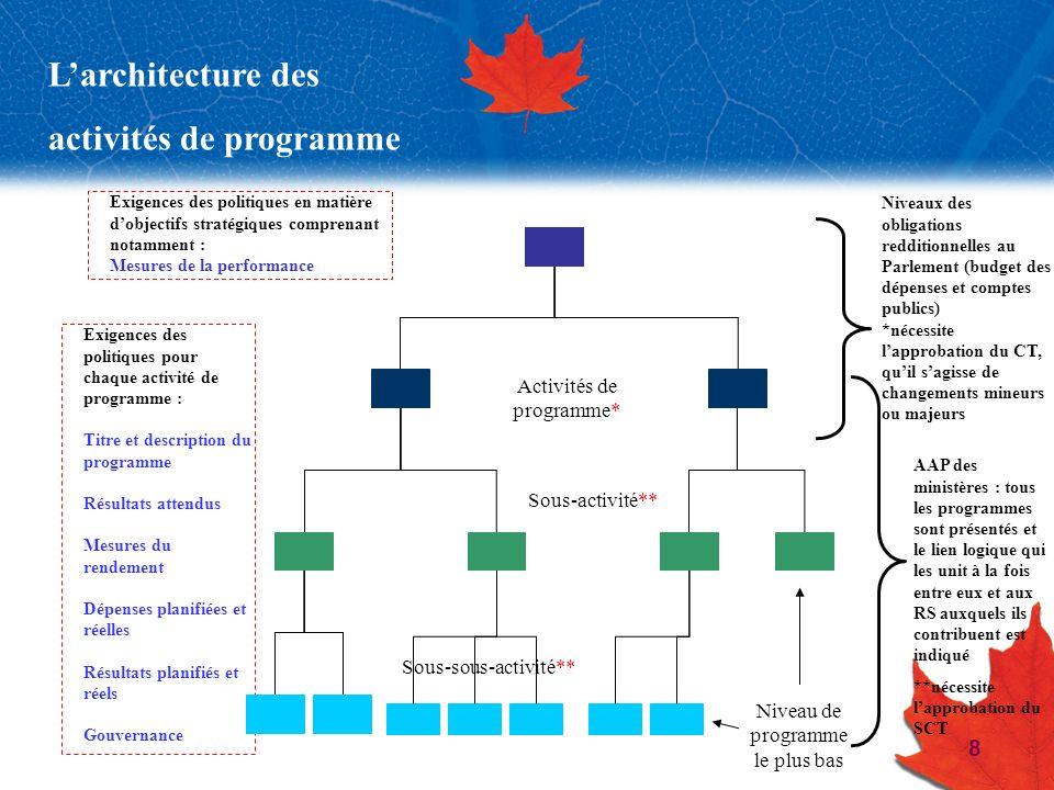 activités de programme