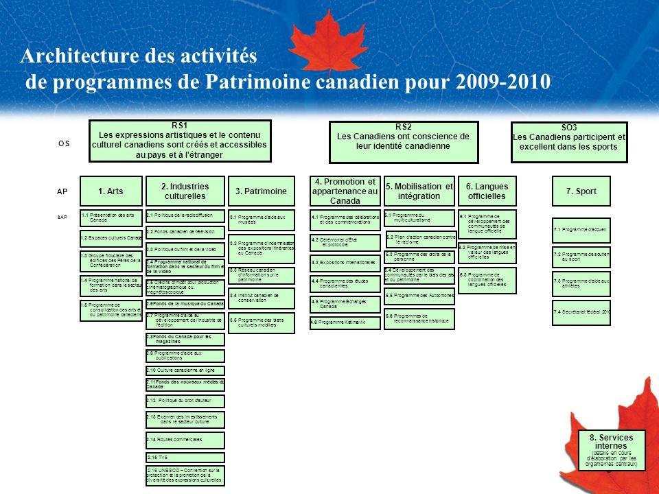 Architecture des activités de programmes de Patrimoine canadien pour 2009-2010