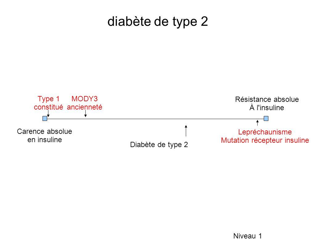 Mutation récepteur insuline