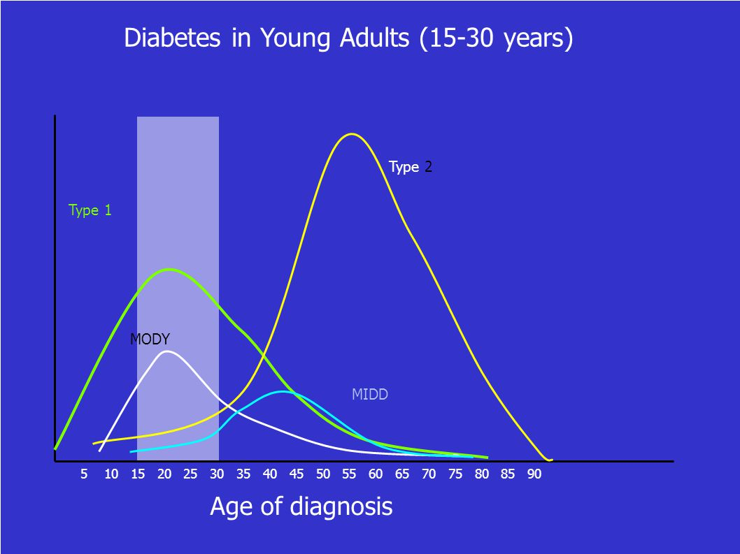 Diabetes in Young Adults (15-30 years)