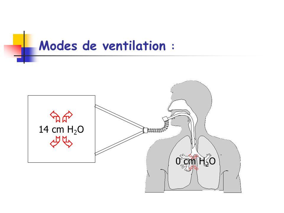 Modes de ventilation :   14 cm H2O   0 cm H2O