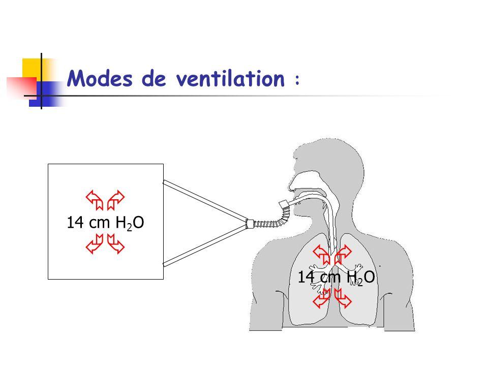 Modes de ventilation :   14 cm H2O   14 cm H2O