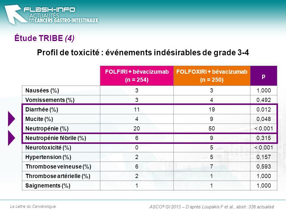 Profil de toxicité : événements indésirables de grade 3-4