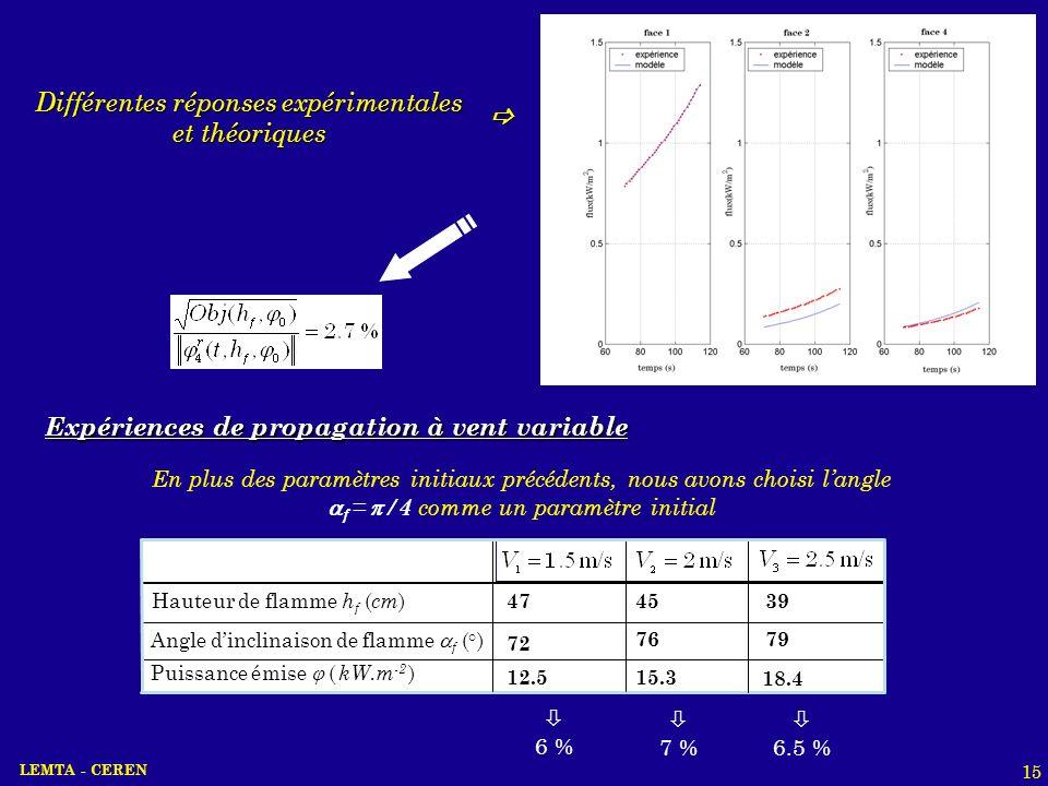 Différentes réponses expérimentales et théoriques