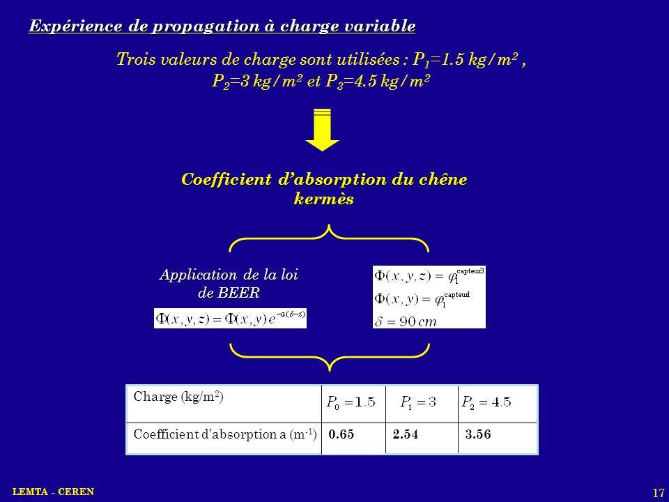 Coefficient d'absorption du chêne kermès