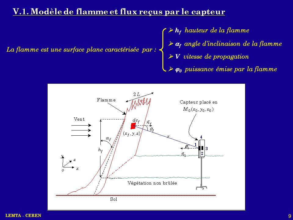 La flamme est une surface plane caractérisée par :