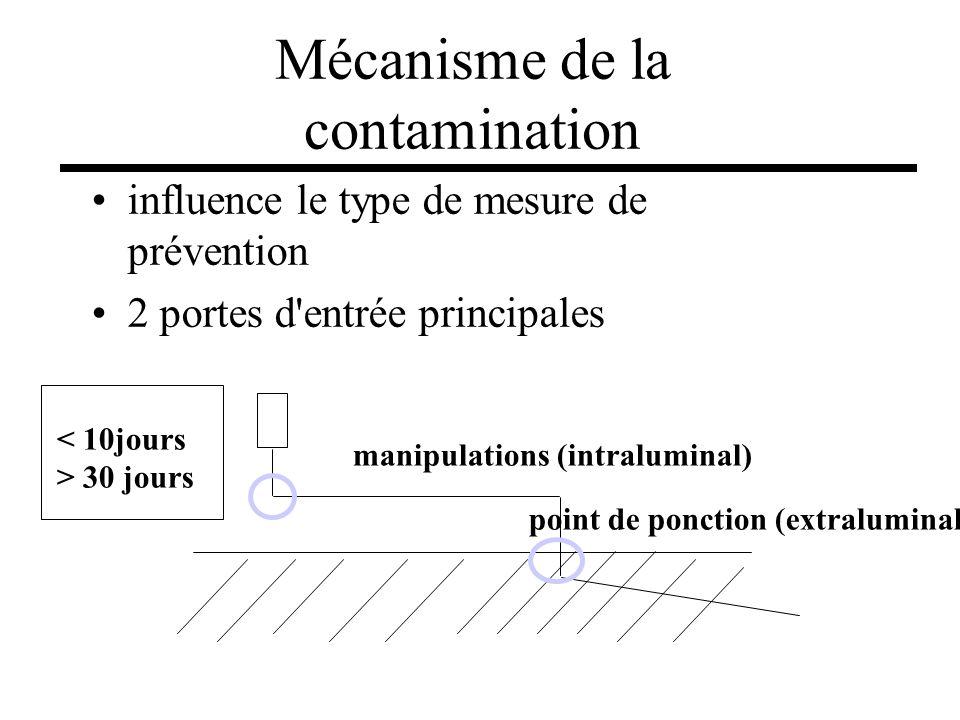 Mécanisme de la contamination