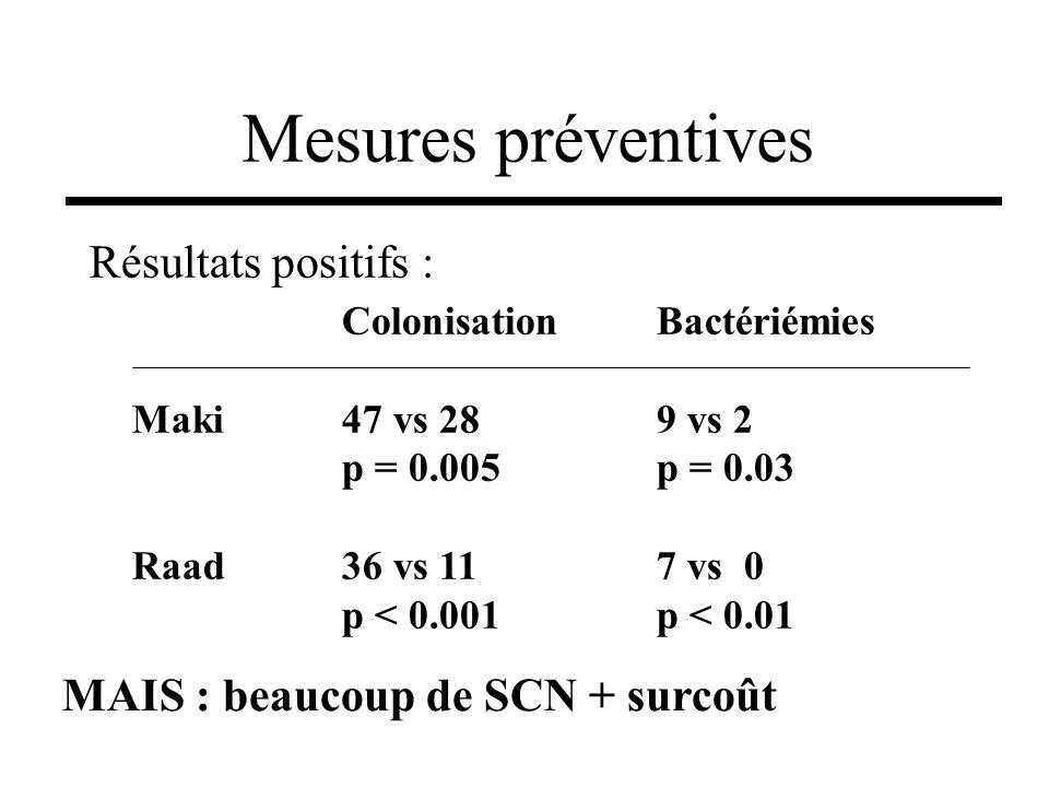 Mesures préventives Résultats positifs :