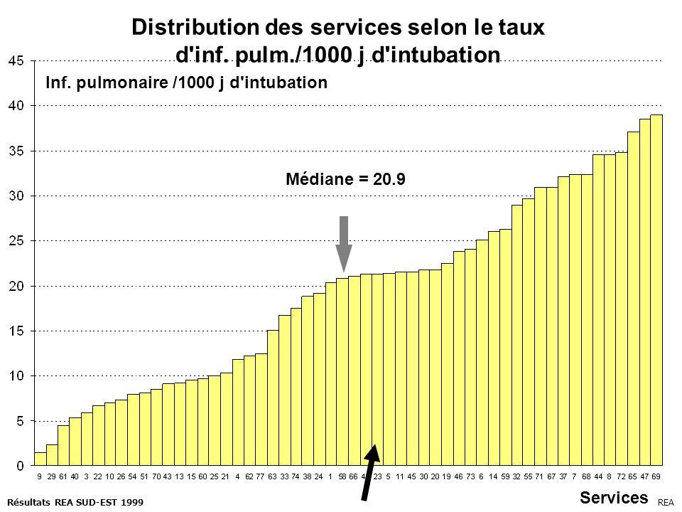Distribution des services selon le taux d inf. pulm