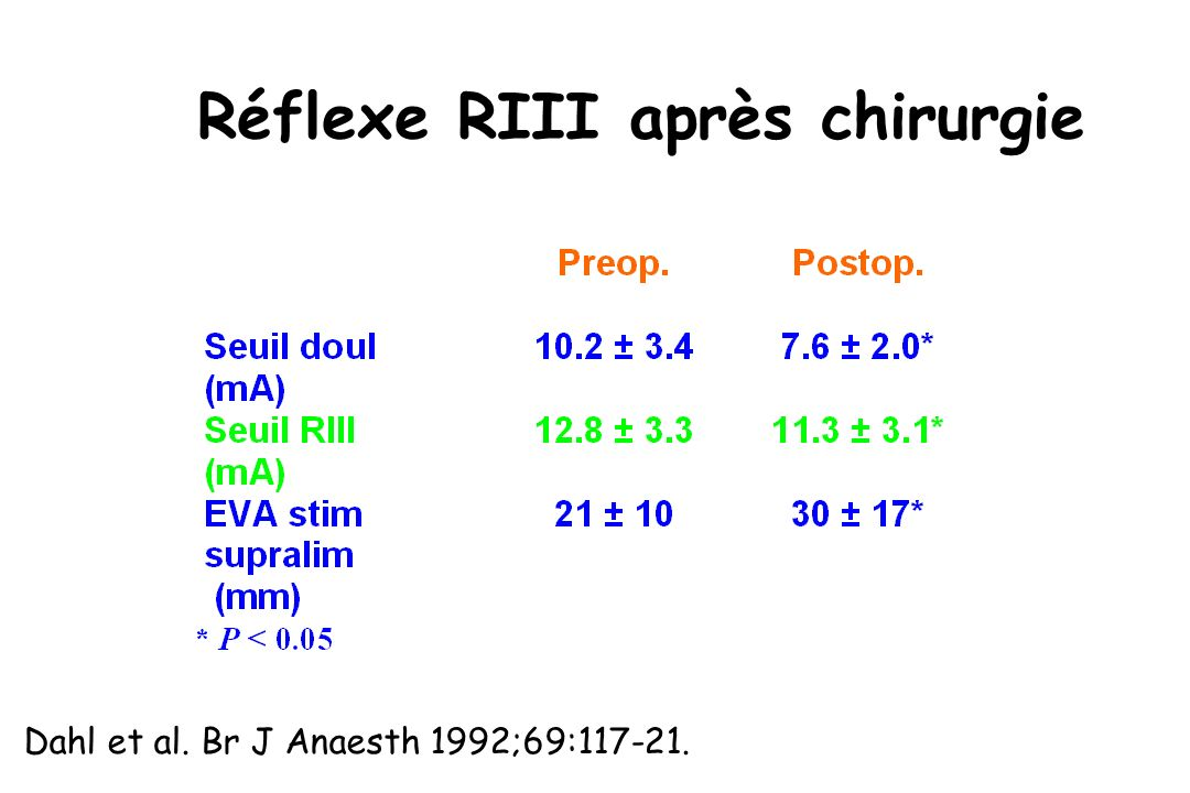 Réflexe RIII après chirurgie