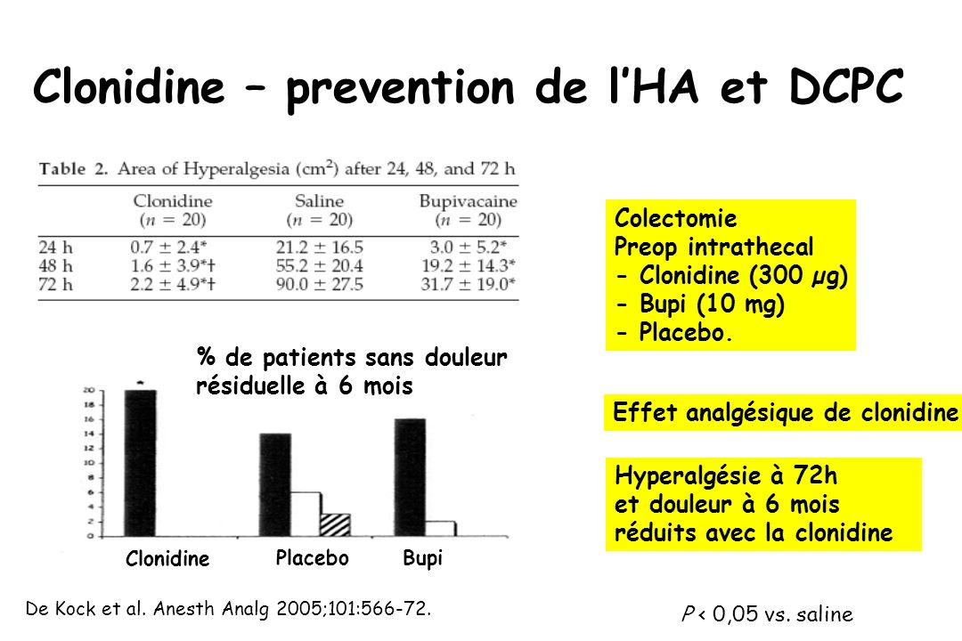 Clonidine – prevention de l'HA et DCPC