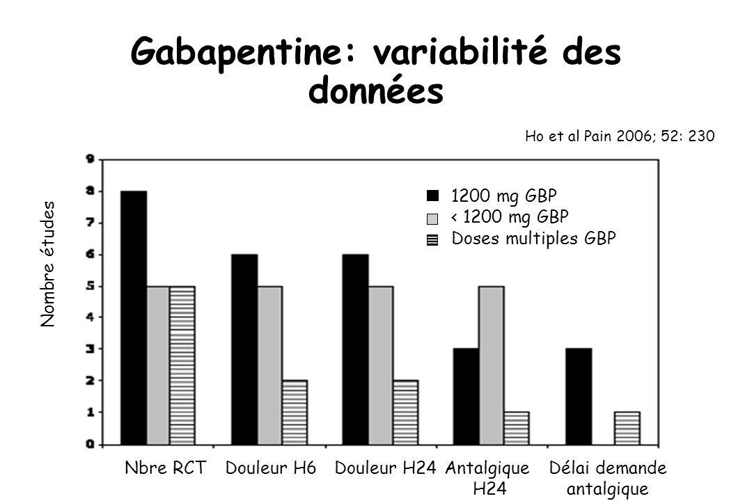 Gabapentine: variabilité des données