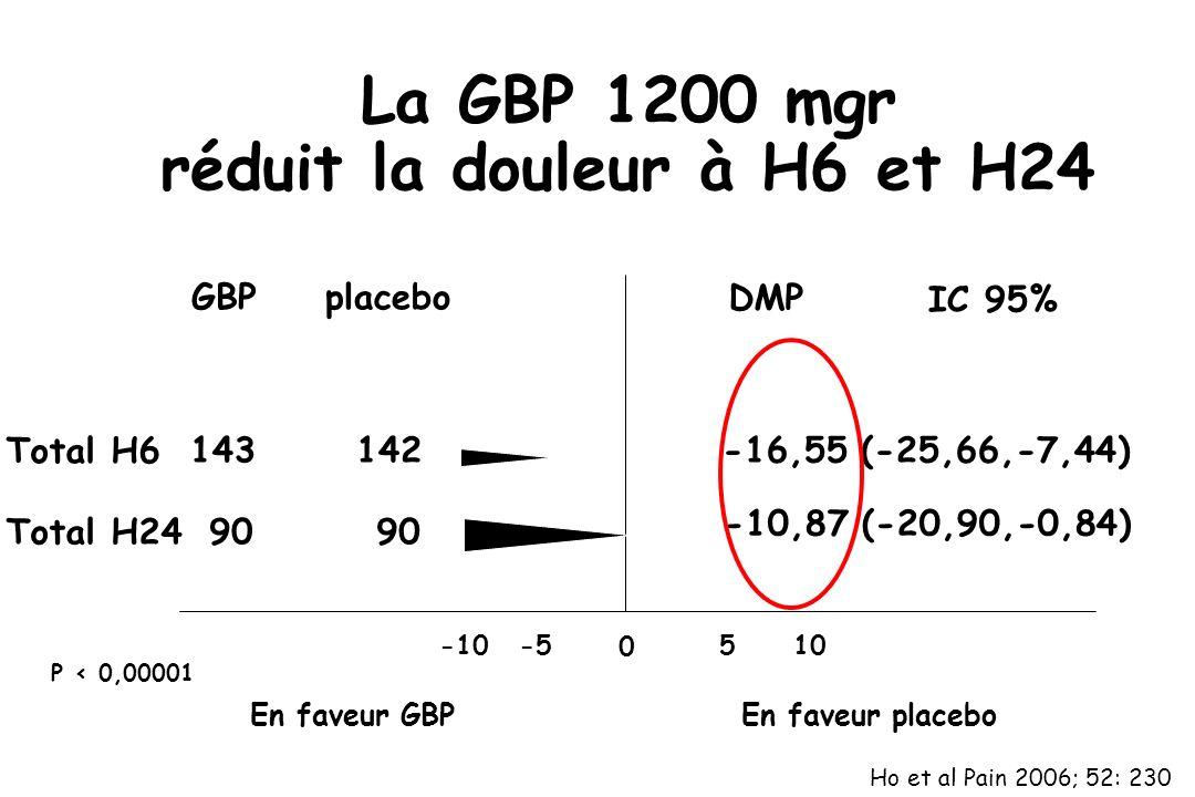 La GBP 1200 mgr réduit la douleur à H6 et H24