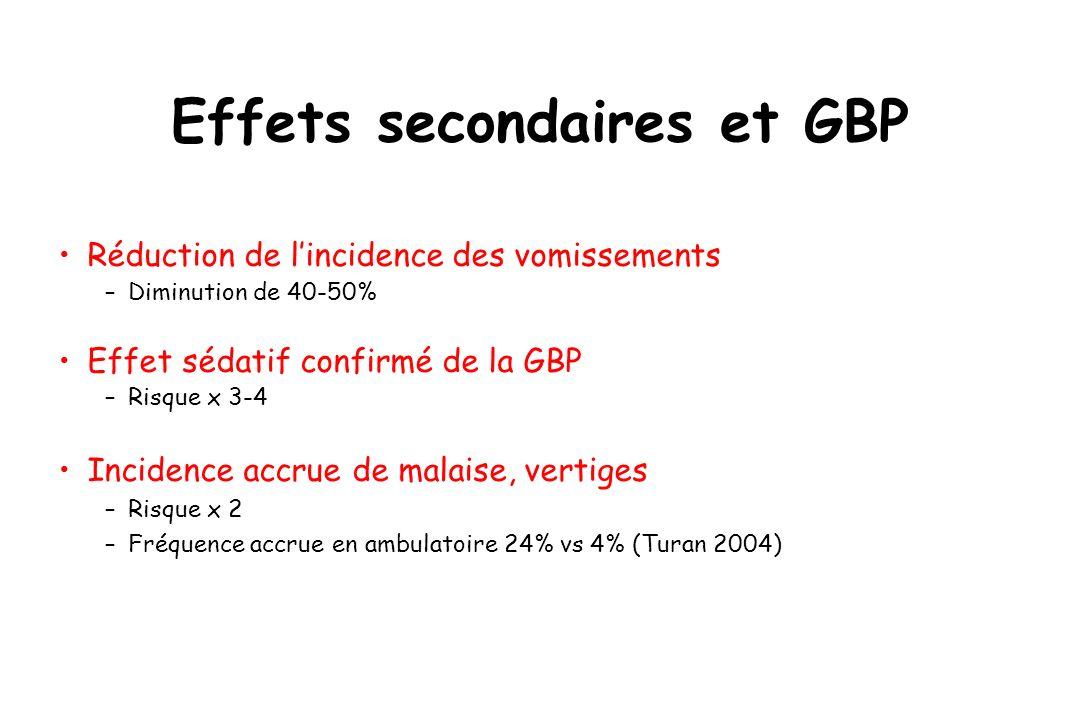 Effets secondaires et GBP