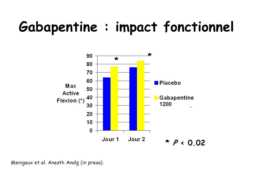 Gabapentine : impact fonctionnel